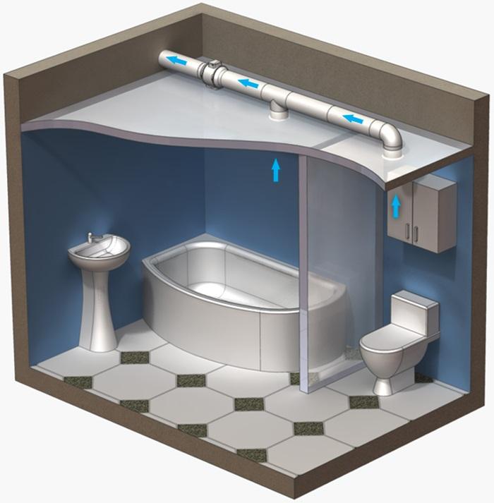 Как правильно сделать вытяжку ванной